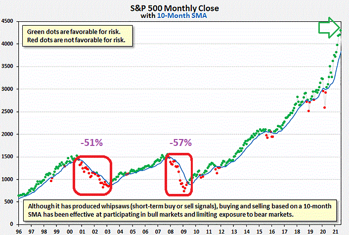 S&P 500 Monthly Close Chart