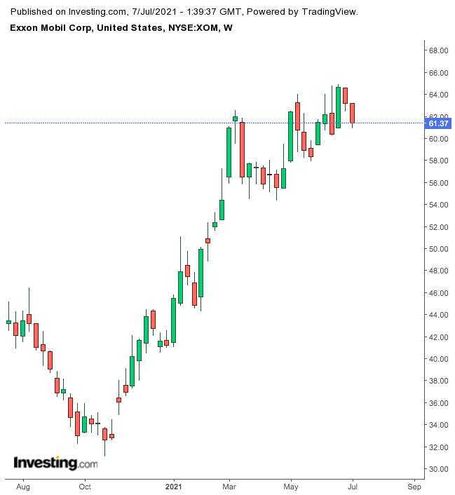 Exxon Mobil Weekly Chart.