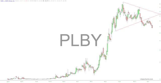 PLBY Chart