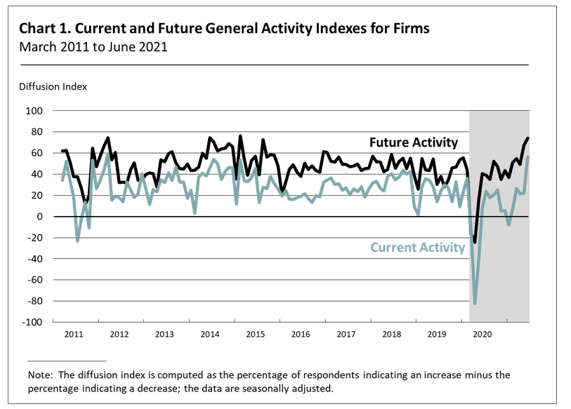 Current & Future General Activity Indexes For Firms