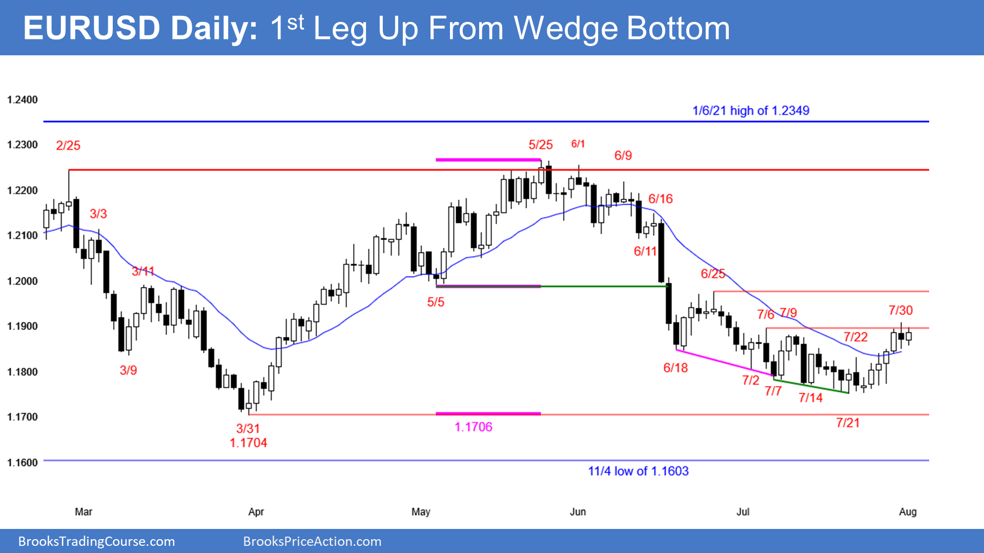 EUR/USD First leg up from wedge bottom