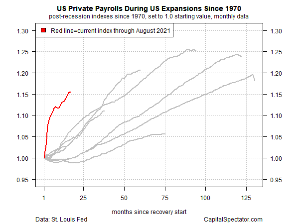 US Private Payrolls During US Expansions Since 1970
