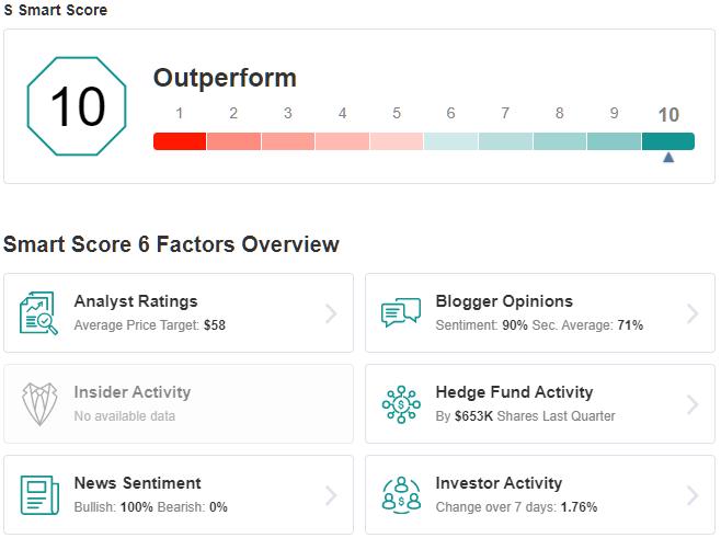 S Smart Score