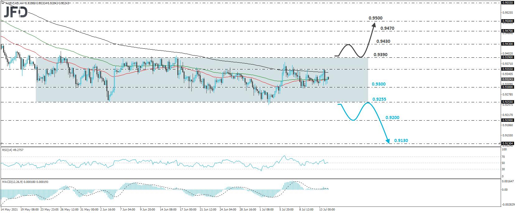 AUD/CAD 4-hour chart technical analysis