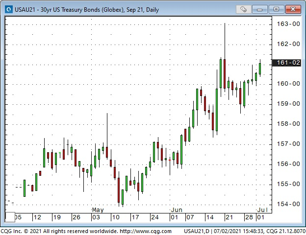 UST Bonds Daily Chart