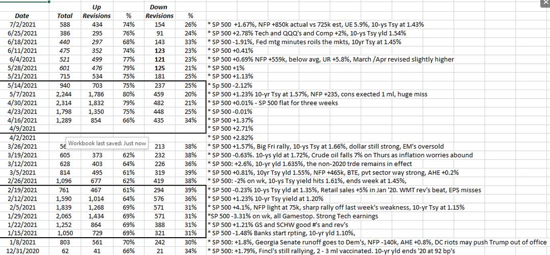 S&P 500 EPS Estimates Revisions