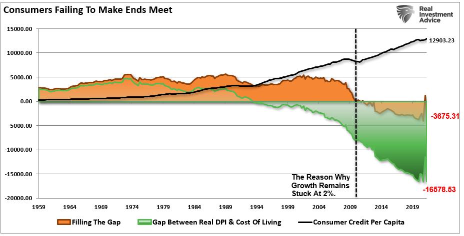 Gap In Consumer Spending & DPI Credit