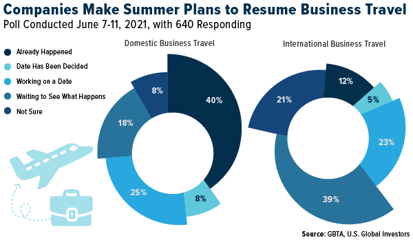 Companies make summer plans to resume business travel