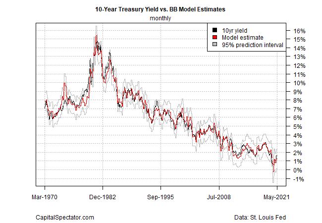 10 Yr Treasury Yield Vs BB Model Estimates Monthly Chart
