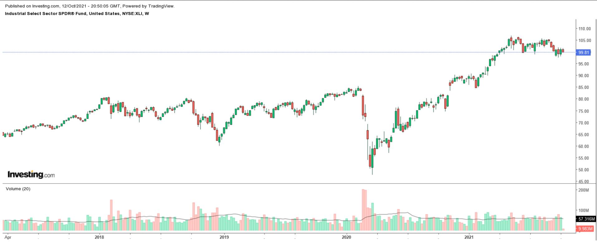 XLI Weekly Chart
