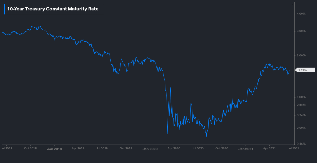 10 Yr Treasury Constant Maturity Rate