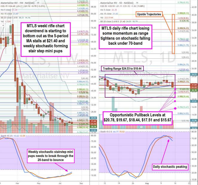 Materialise NV Stock Chart