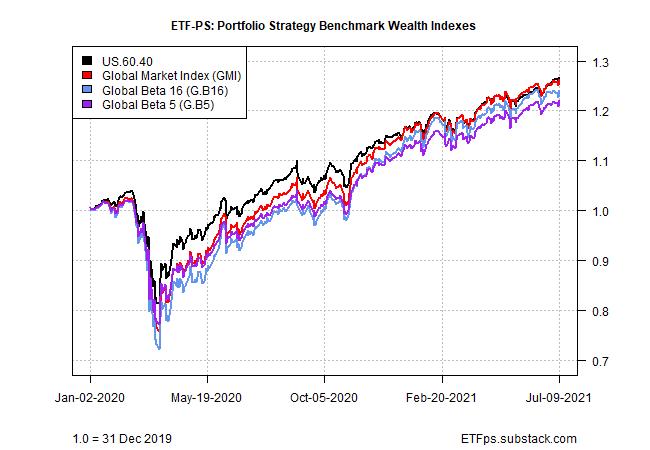 Portfolio Strategy Benchmark Wealth Indexes