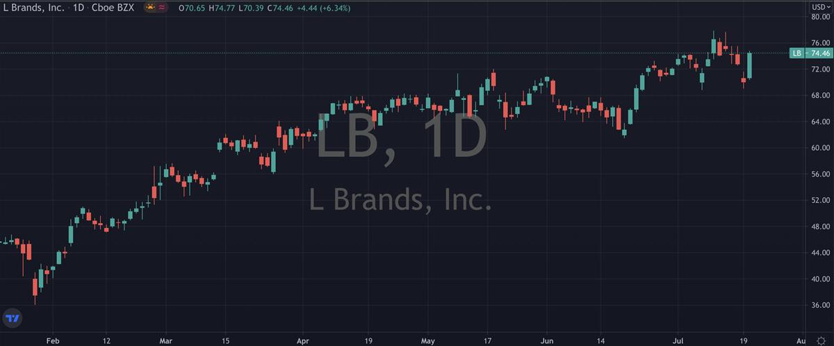 L Brands Stock Chart