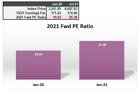 2021-Forward P/E Ratio