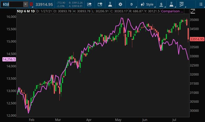 Dow Jones and Dow Jones Transportation Average Combined Chart.