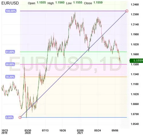 EUR/USD Update: Good Looking Retracement