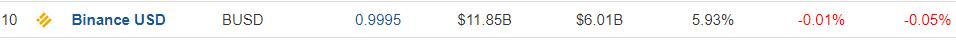 Binance USD Ranking