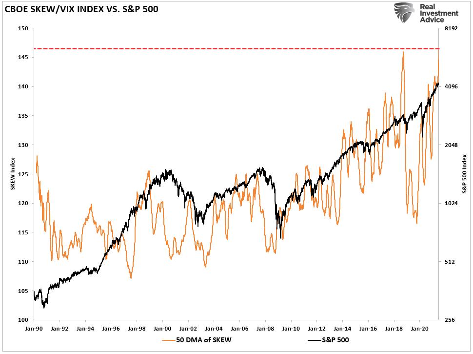 CBOE Skew/VIX Index Vs S&P 500