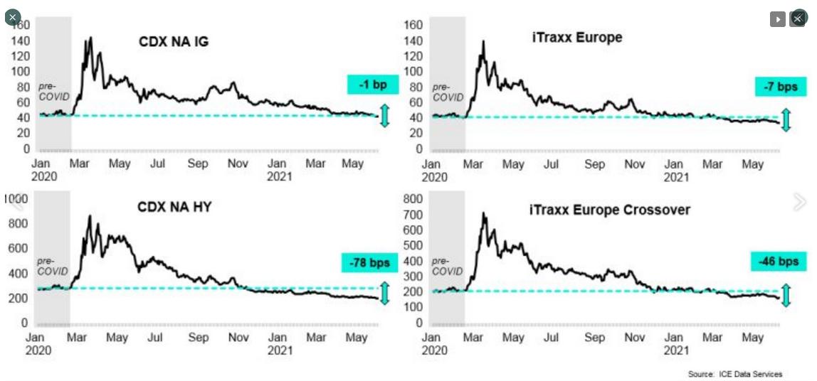 CDX-ITRax Chart