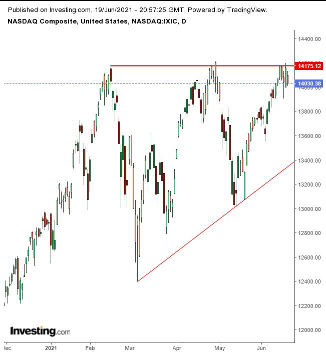 NASDAQ Composite Daily