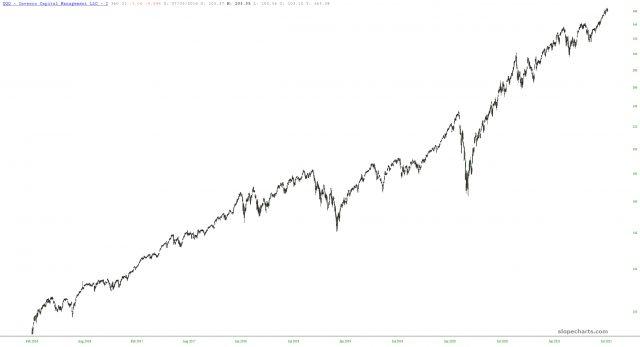 QQQ Long-Term Chart.