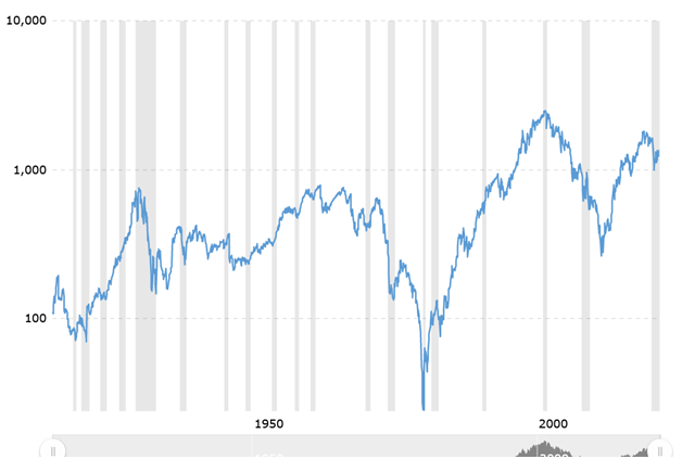 100-Year Dow/Silver Ratio Chart
