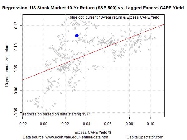 US Stock Mkt 10 Yr Return Vs CAPE Yield
