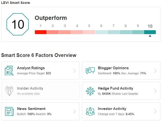 LEVI Smart Score