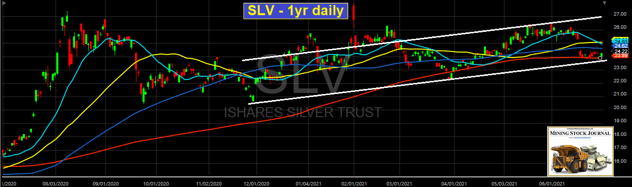 Silver 1-Yr Daily Chart