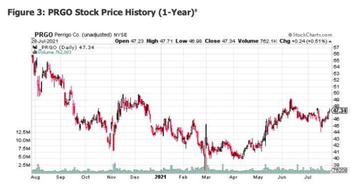 PRGO Stock Price History 1Y