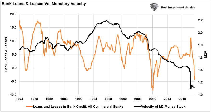 Bank Loans And Leases Vs Monetary Velocity