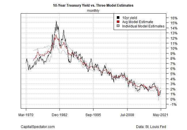 10 Yr Treasury Yield Vs Three Model Estimates Monthly Chart
