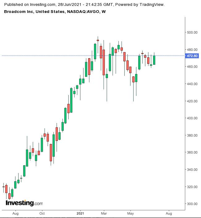 Broadcom Haftalık Grafik