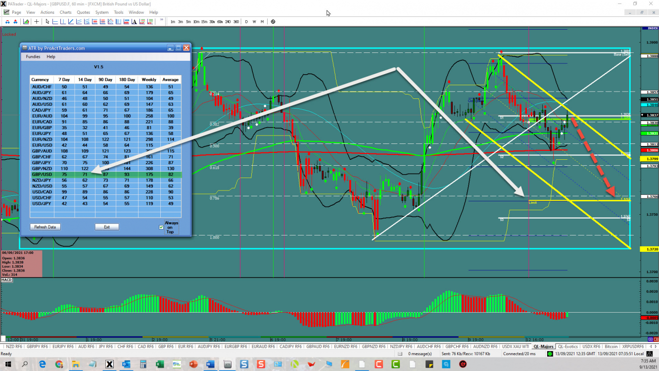 GBP/USD channel continuation