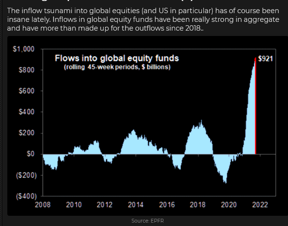 Global Equity Fund Inflows