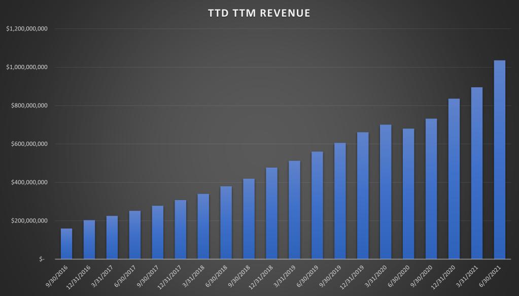 Chiffre d'affaires TTM de Traders Desk Inc