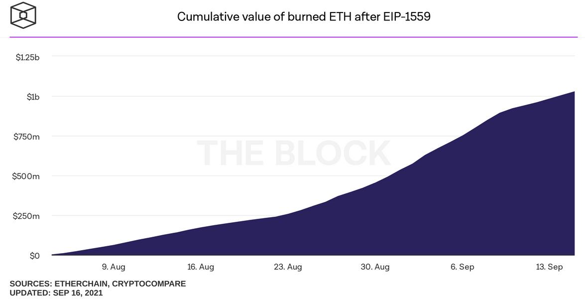 Cumulative Value Of Burned ETH After EIP-1559