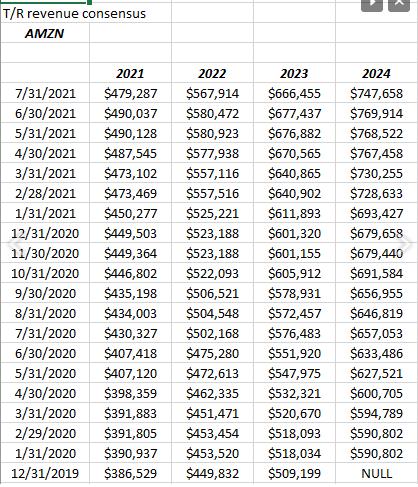 Amazon Revenue Revisions
