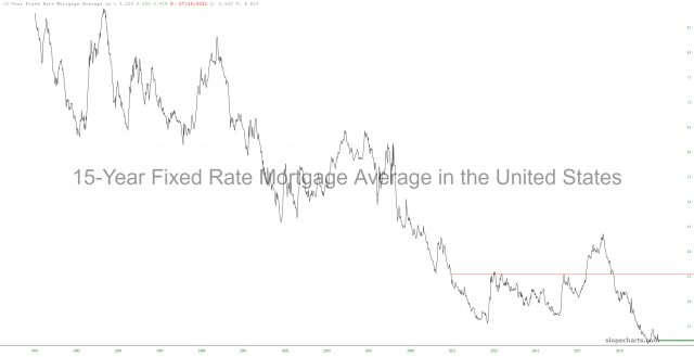 15-Yr Fixed Rate Mortgage Average In US