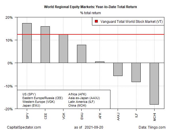 World Regional Equity Markets YTD Total Returns