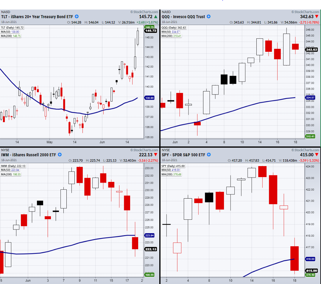 4-Indices Charts