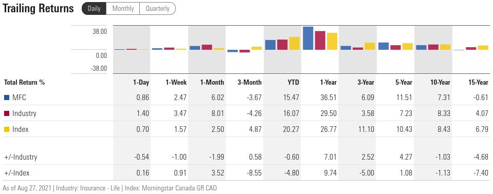 MFC: sliding total returns vs Life Ins.  industry, canadian market