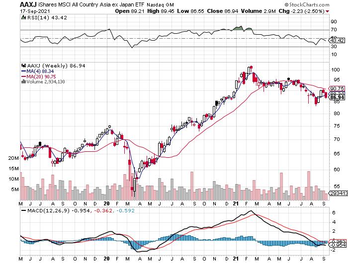 AAXJ Weekly Chart