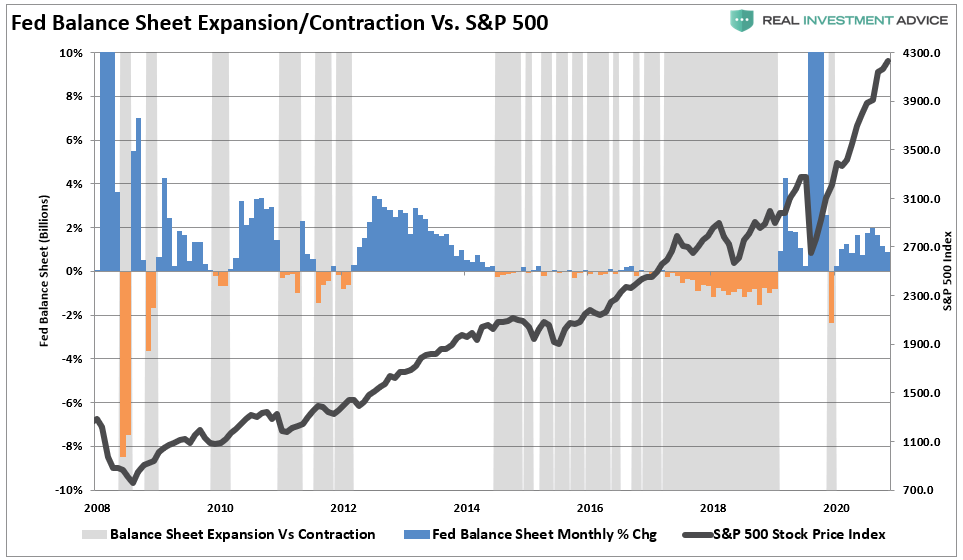 Fed Balance Sheet Expansion/Contraction Vs S&P 500