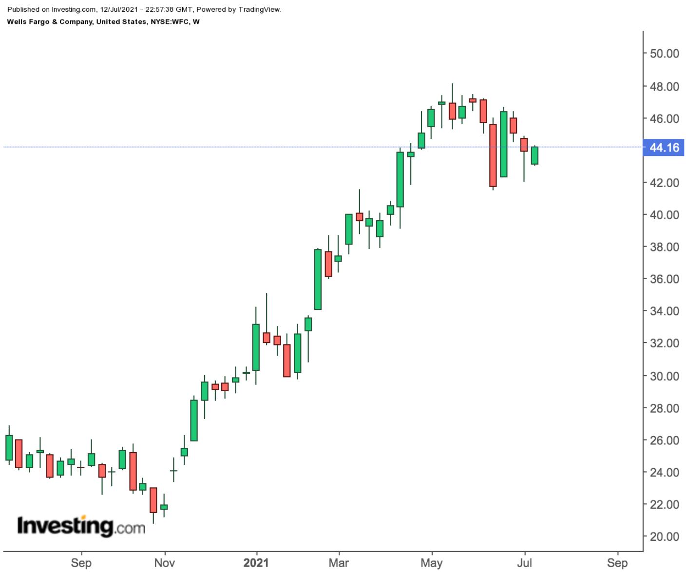 Wells Fargo Weekly Chart.