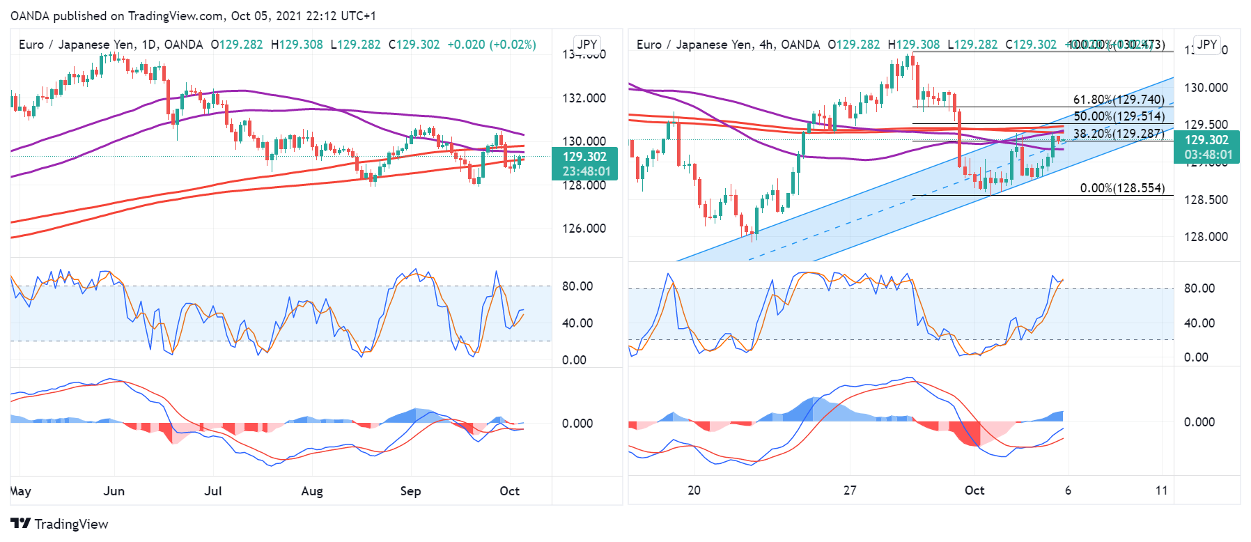 EUR/JPY: About To Test The Lows?