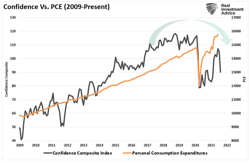 Confidence Vs PCE (2009-Present)