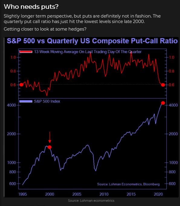 S&P 500 Vs Quarterly US Composite Put/Call Ratio