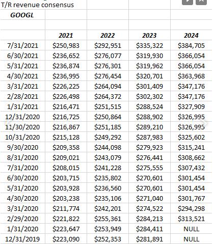 Google Revenue Revisions